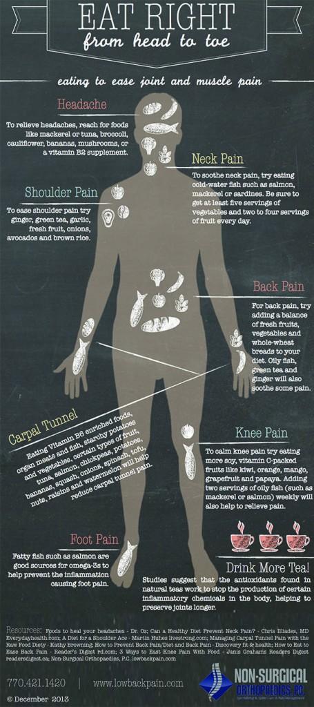 headache, neck pain, shoulder pain, low back pain, carpal tunnel, knee pain, foot pain