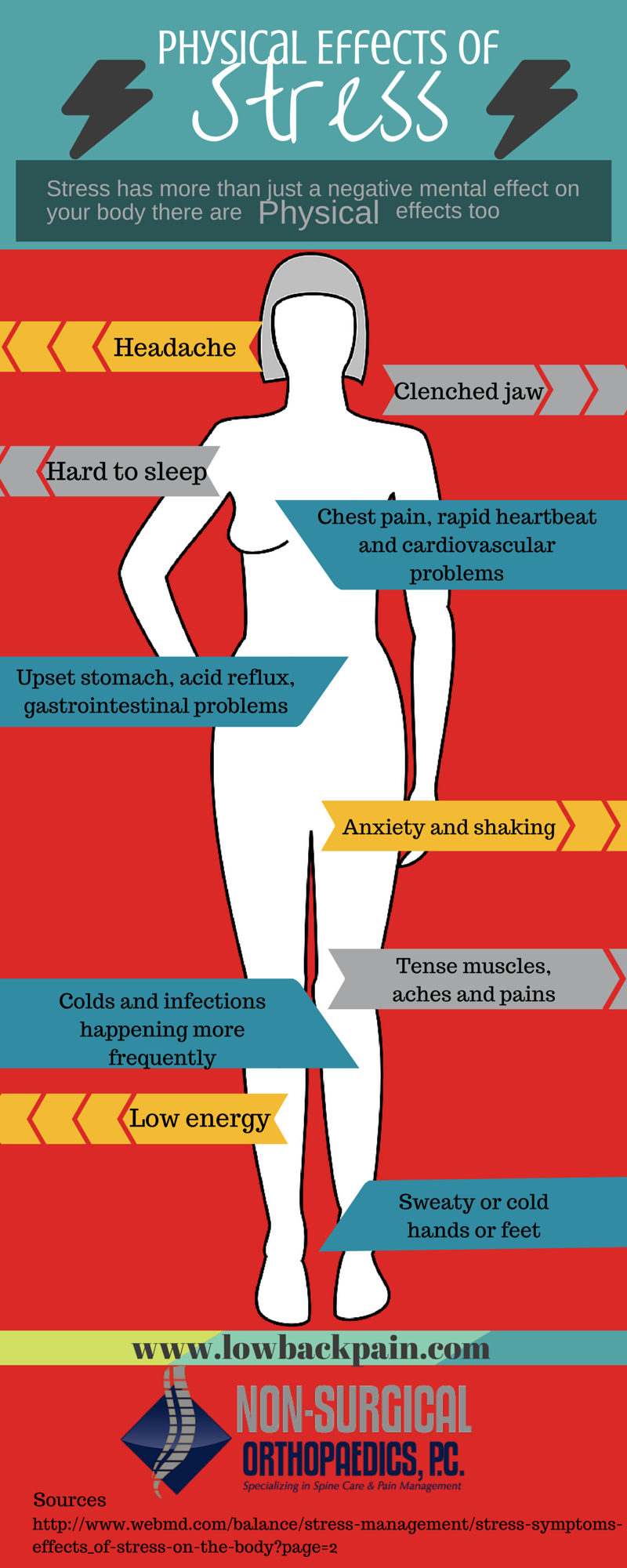 Infographics - Page 2 - Pain Management Trends